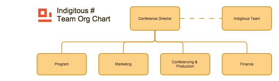 inidigitous_team_org_chart