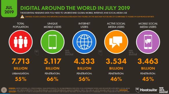 global digital penetration