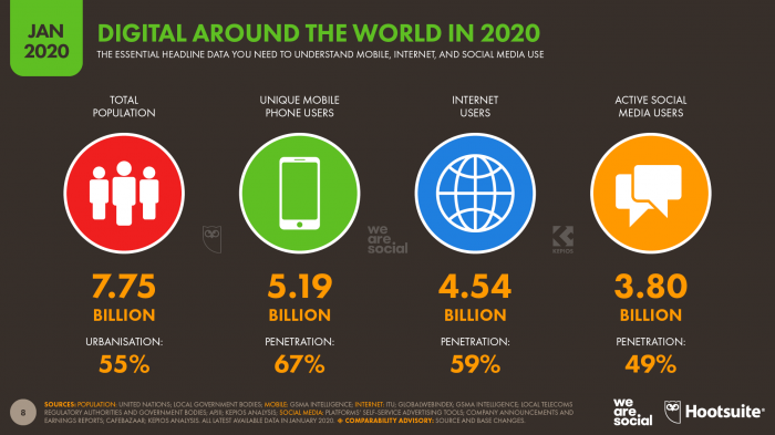 Overview of digital usage