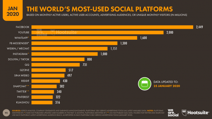 Most used social networks